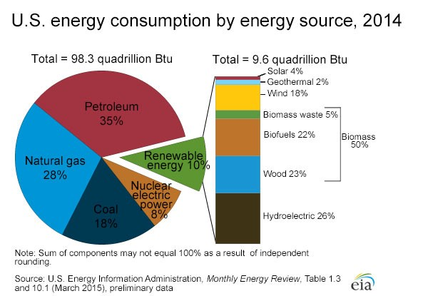 U.S. energy consumption by energy source, 2014