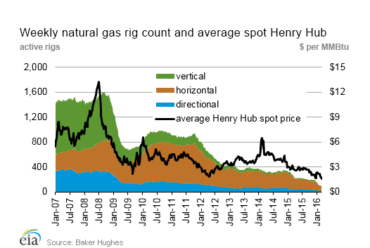 Weekly natural gas rig count and average spot Henry Hub
