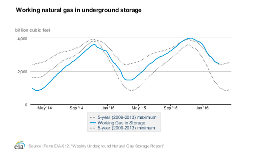 Working natural gas in underground storage