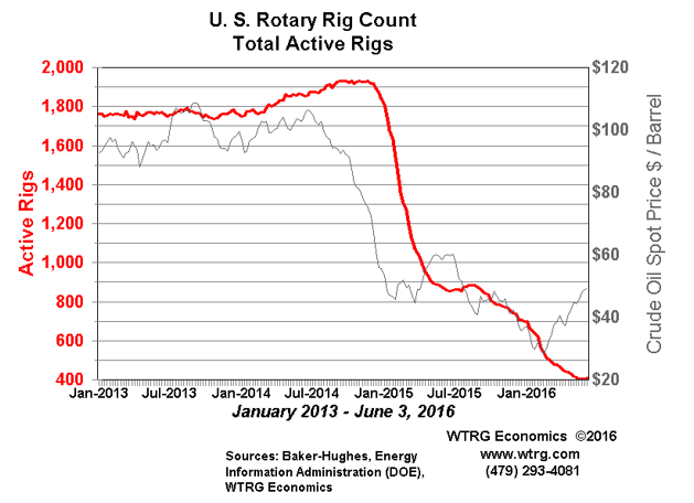 U.S. Rotary Rig Count