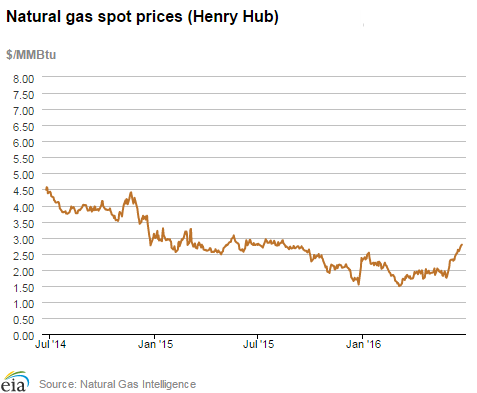 Natural gas spot prices (Henry Hub)
