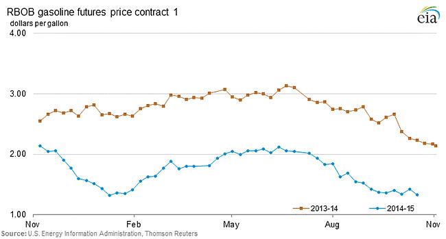 RBOB gasoline futures price contract 1