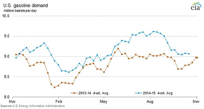 U.S. gasoline demand
