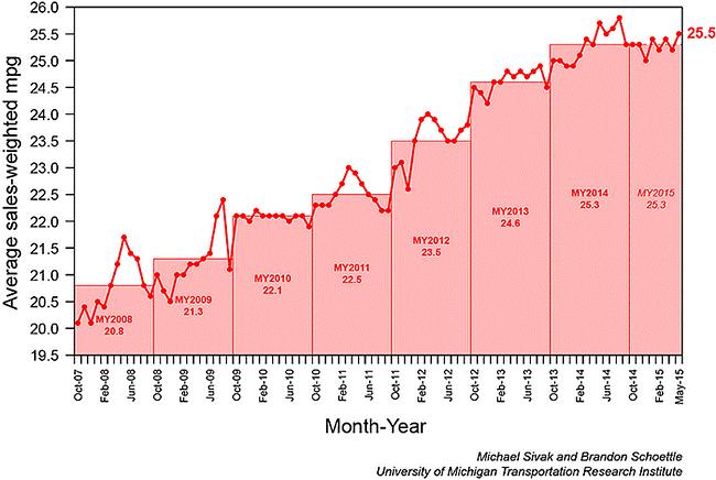 Average Fuel Economy