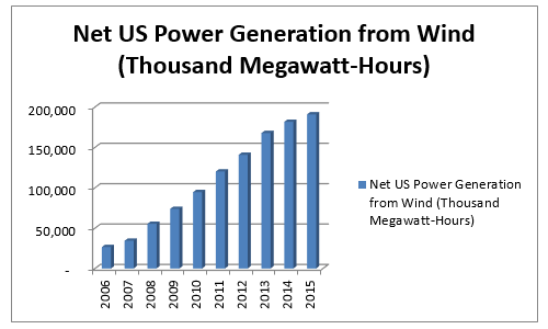 Net US Power Generation From Wind