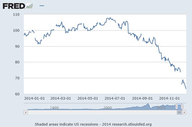 Dollar-per-barrel WTI prices