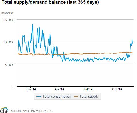 Total Supply/Demand Balance