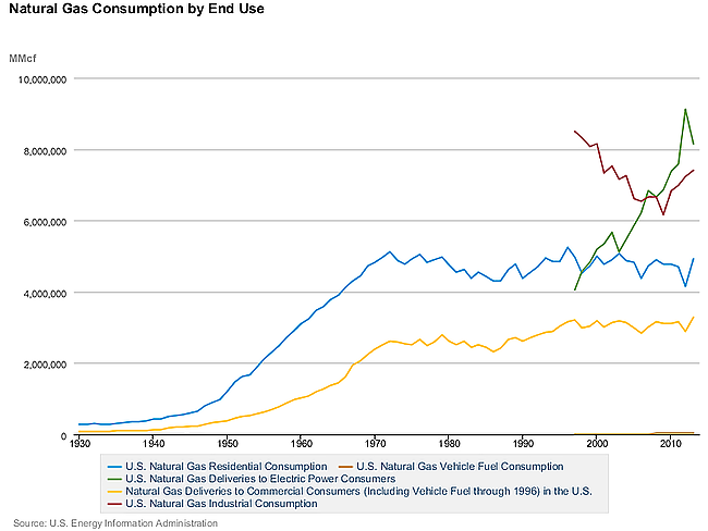 Natural Gas Consumption by End Use