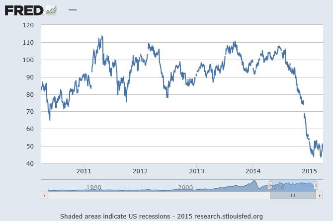 WTI Cride Oil Prices at Cushing