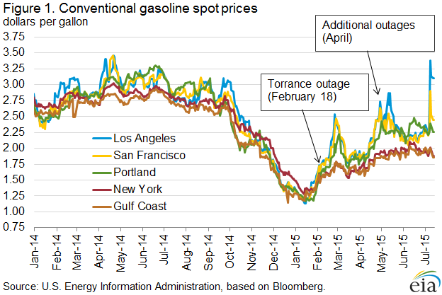 Conventional Gasoline Spot Prices