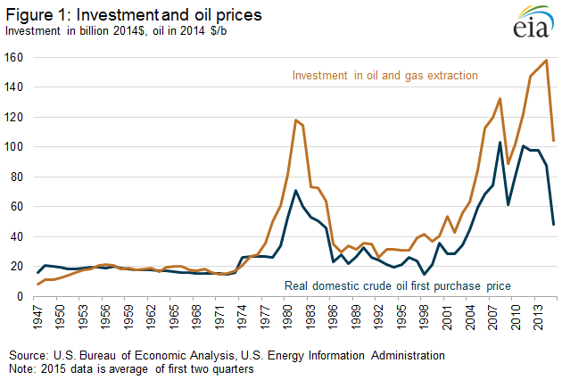 Investment and Oil Prices