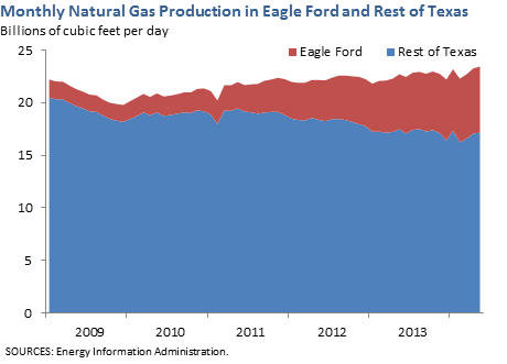 Monthly Natural Gas Production in Eagle Ford and Rest of Texas
