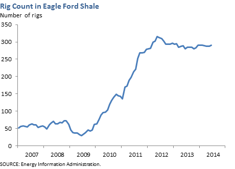 Rig Count in Eagle Ford Shale