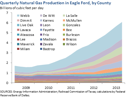 Quarterly Natural Gas Production in Eagle Ford, by County