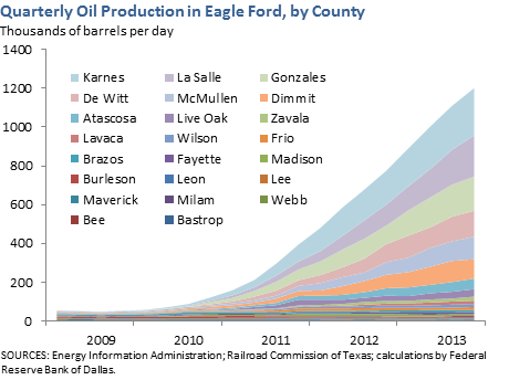 Quarterly Oil Production in Eagle Ford, by County