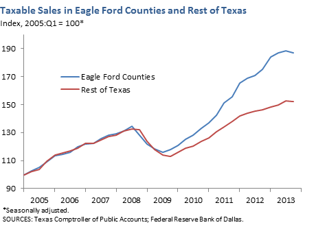 Texable Sales in Eagle Ford Counties and Rest of Texas