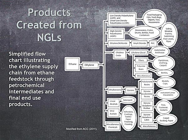 Products Created from NGLs