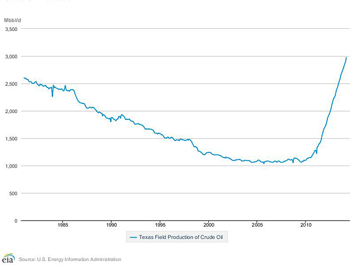 Texas Field Production of Crude Oil