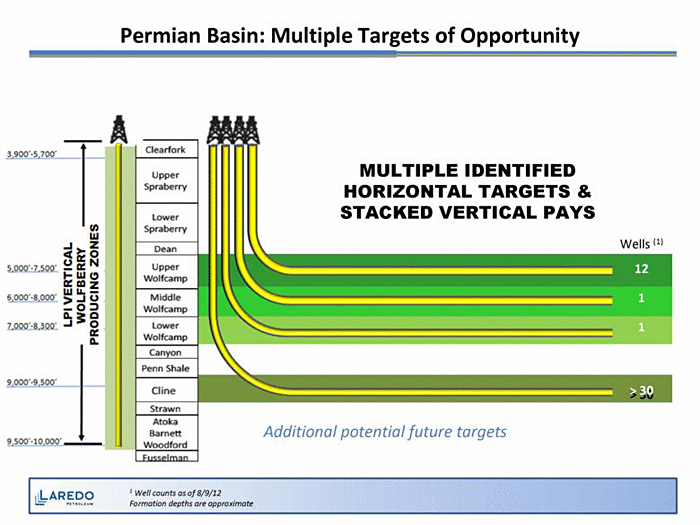 Permian Basin: Multiple Targets of Opportunity
