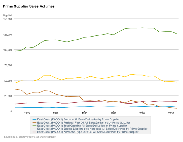 Prime Supplier Sales Volumes