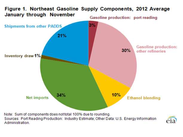 Northeast Gasoline Supply Components