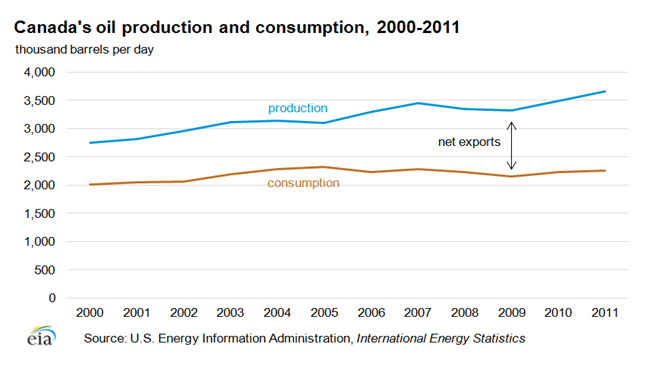 Canada's oil productin and consumption, 2000 - 2011