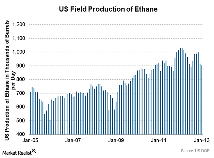 U. S. Field Prodcution of Ethane