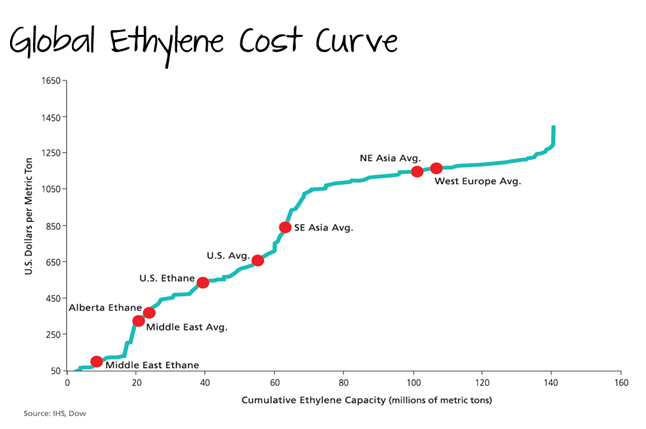 Global Ethylene Cost Curve