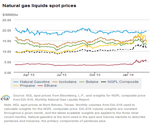 Natural gas liquids spot prices