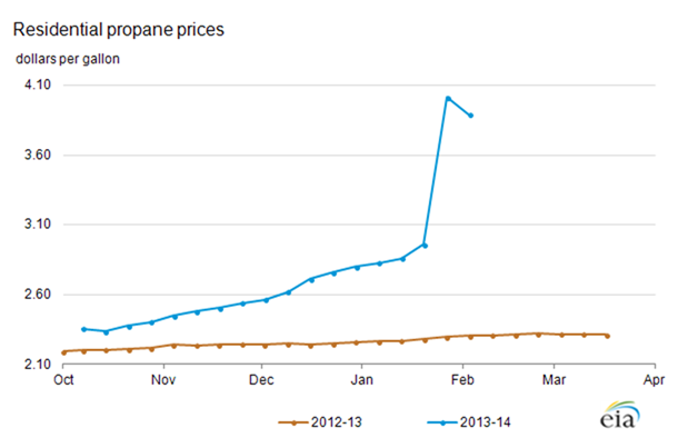 Residential propane prices
