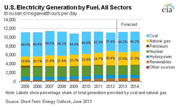 U.S. Electricity Generation by Fuel, All Sectors