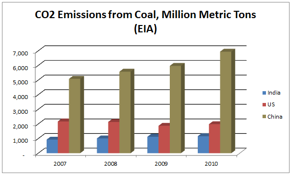 CO2 Emissions from Coal