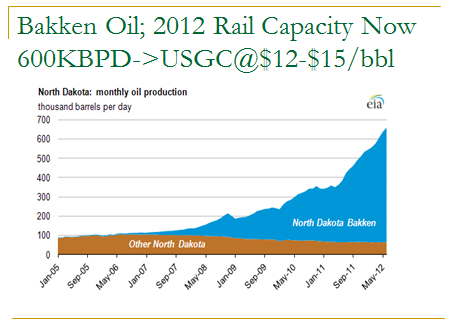 Bakken Oil; 2012 Rail Capacity