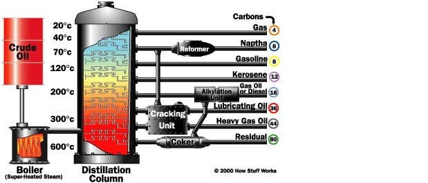 energy industry linksrefining process diagram
