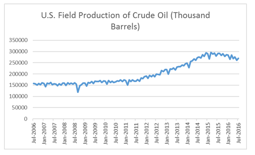 U.S. Field Production of Crude Oil - 10 Years