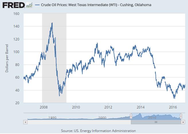 Crude Oil Prices: West Texas Intermediate - Cushing, OK - last 10 years